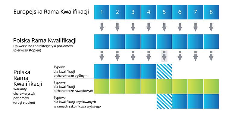 Struktura PRK